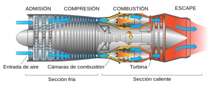 800px-Jet_engine_spanish.svg